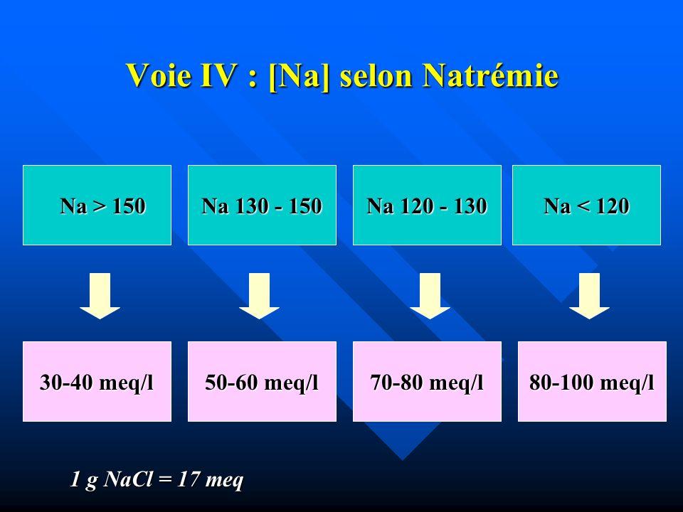 Voie IV : [Na] selon Natrémie